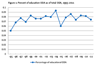 Figure 1: Percent of education ODA as of total ODA, 1995-2011