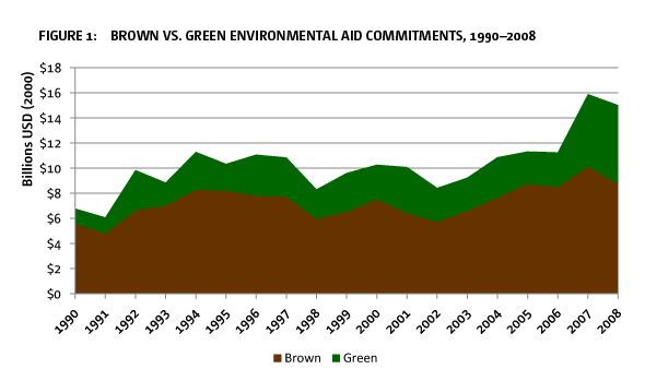 Figure 1: Brown vs. green environmental aid commitments, 1990–2008