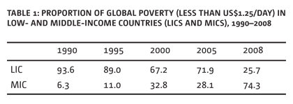 Table 1: Proportion of global poverty (less than US$1.25/day) in low- and middle-income countries (LICs and MICs), 1990–2008